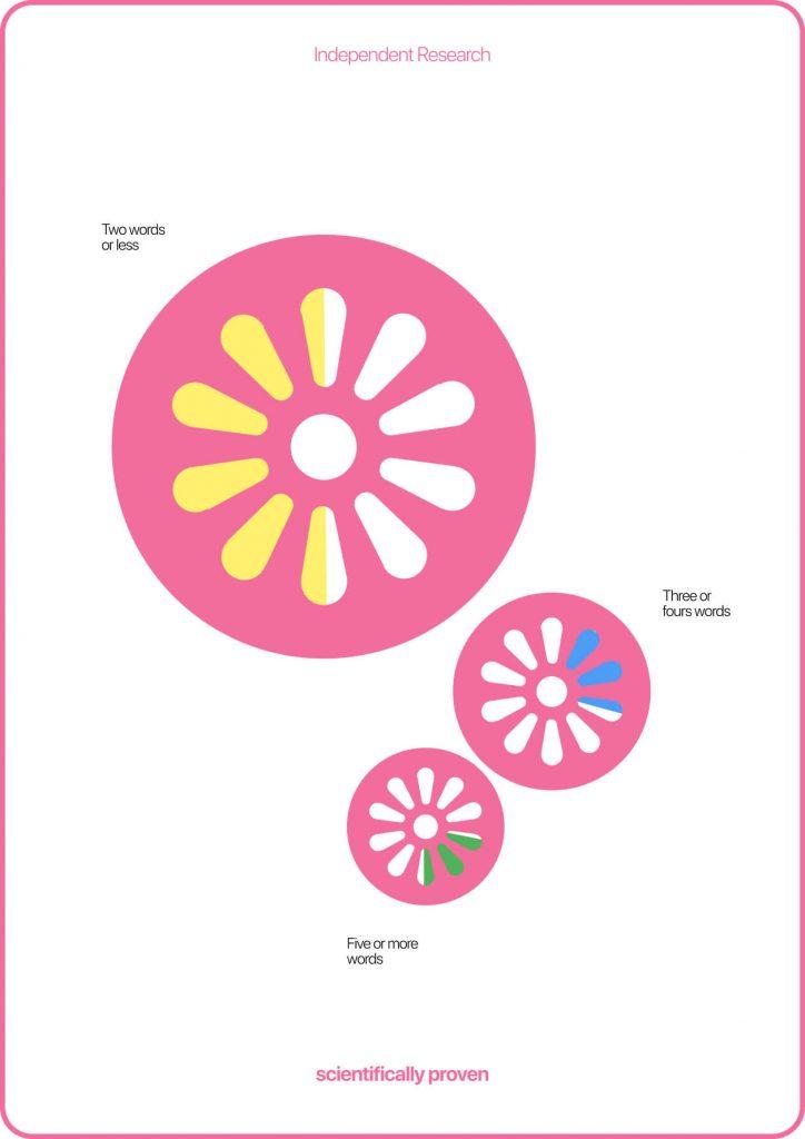 Dribbble the dribbblisation of design